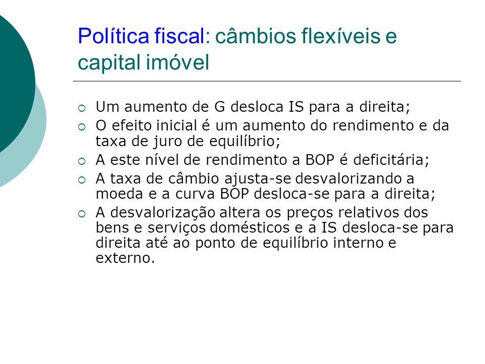 Política fiscal: câmbios flexíveis e capital imóvel Um aumento de G desloca IS para a direita; O efeito inicial é um aumento do rendimento e da taxa d