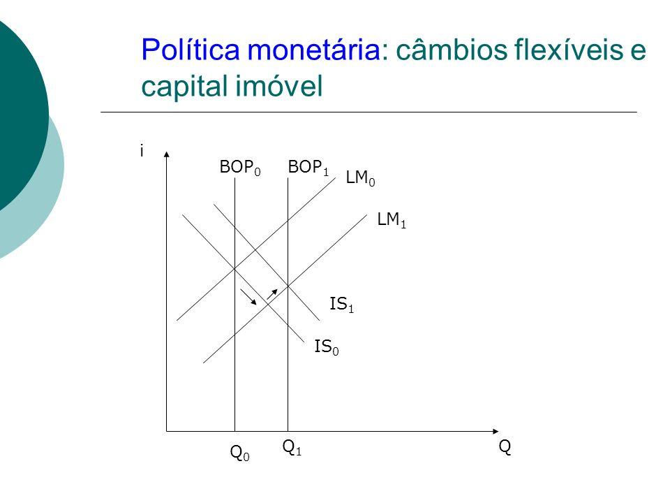 Política monetária: câmbios flexíveis e capital imóvel O efeito inicial duma expansão do stock monetário é a descida da taxa de juro e um aumento no rendimento de equilíbrio; A variação na taxa de juro não afecta a BOP porque o capital é imóvel; O aumento do rendimento de equilíbrio gera um aumento das importações, um deficit da CAB e uma desvalorização da moeda; A desvalorização gera uma deslocação da IS e da BOP para a direita até uma nova posição de equilíbrio interno e externo; O equilíbrio externo não restringe a dimensão do stock monetário desde que se aceite o valor da taxa de câmbio;