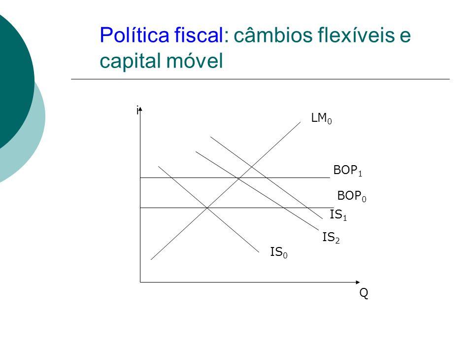 Política fiscal: câmbios flexíveis e capital móvel LM 0 IS 0 IS 1 IS 2 BOP 0 BOP 1 Q i