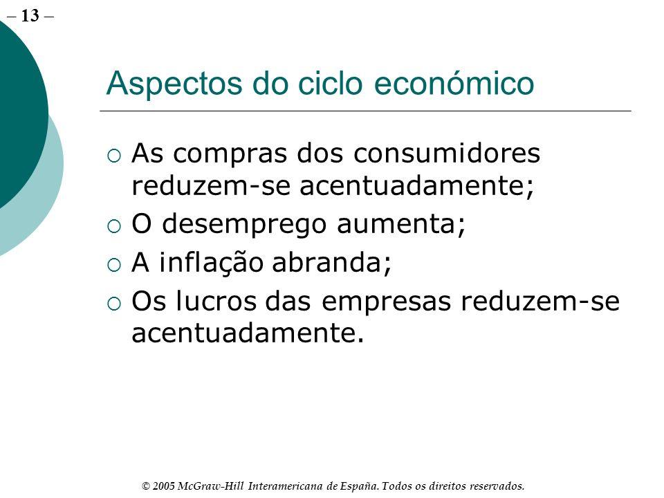 – 13 © 2005 McGraw-Hill Interamericana de España. Todos os direitos reservados. Aspectos do ciclo económico As compras dos consumidores reduzem-se ace