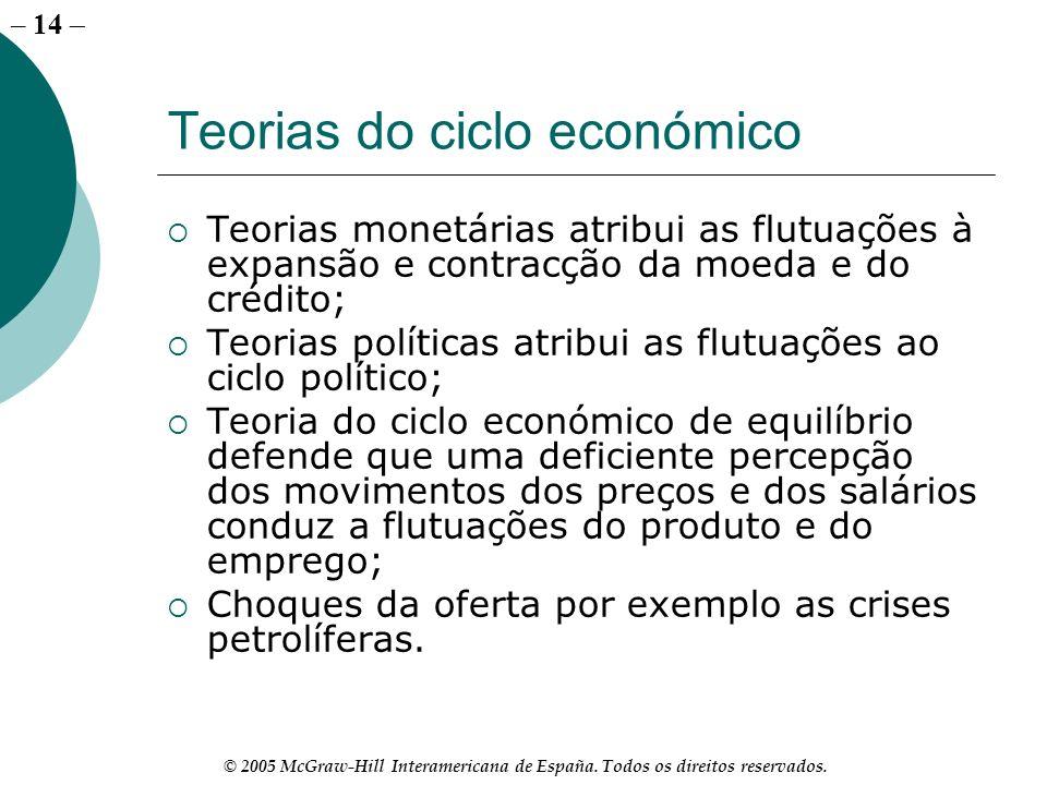 – 14 © 2005 McGraw-Hill Interamericana de España. Todos os direitos reservados. Teorias do ciclo económico Teorias monetárias atribui as flutuações à