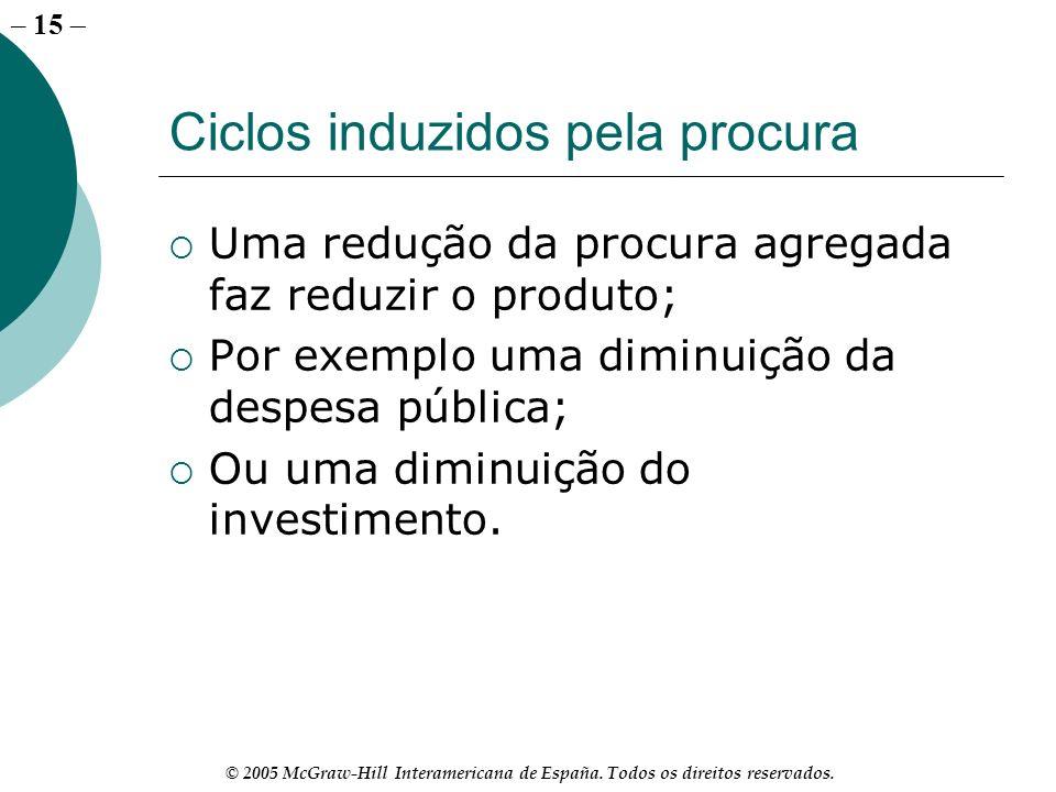 – 15 © 2005 McGraw-Hill Interamericana de España. Todos os direitos reservados. Ciclos induzidos pela procura Uma redução da procura agregada faz redu