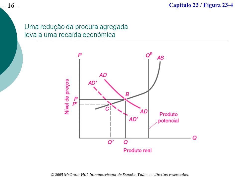 – 16 © 2005 McGraw-Hill Interamericana de España. Todos os direitos reservados. Uma redução da procura agregada leva a uma recaída económica Capítulo