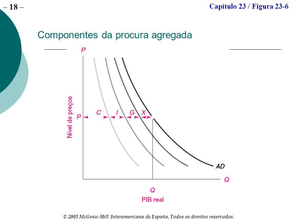 – 18 © 2005 McGraw-Hill Interamericana de España. Todos os direitos reservados. Componentes da procura agregada Capítulo 23 / Figura 23-6