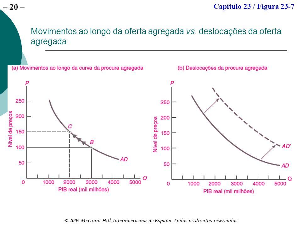 – 20 © 2005 McGraw-Hill Interamericana de España. Todos os direitos reservados. Movimentos ao longo da oferta agregada vs. deslocações da oferta agreg