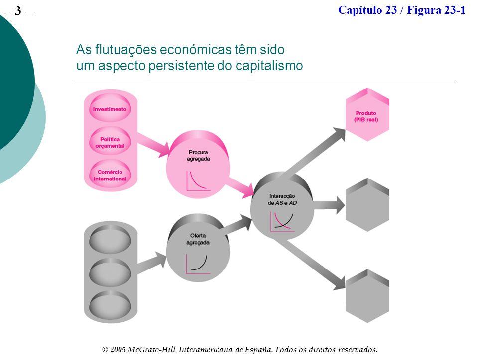 – 3 © 2005 McGraw-Hill Interamericana de España. Todos os direitos reservados. As flutuações económicas têm sido um aspecto persistente do capitalismo
