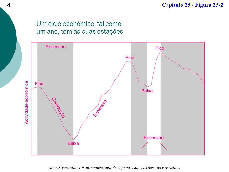 – 4 © 2005 McGraw-Hill Interamericana de España. Todos os direitos reservados. Um ciclo económico, tal como um ano, tem as suas estações Capítulo 23 /
