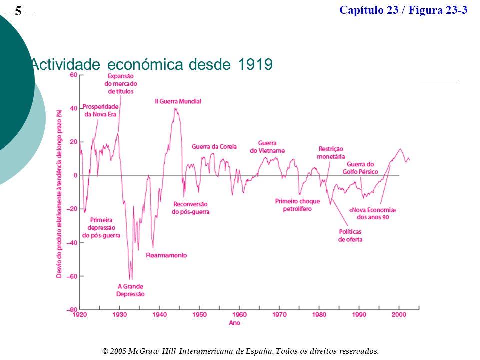 – 5 © 2005 McGraw-Hill Interamericana de España. Todos os direitos reservados. Actividade económica desde 1919 Capítulo 23 / Figura 23-3