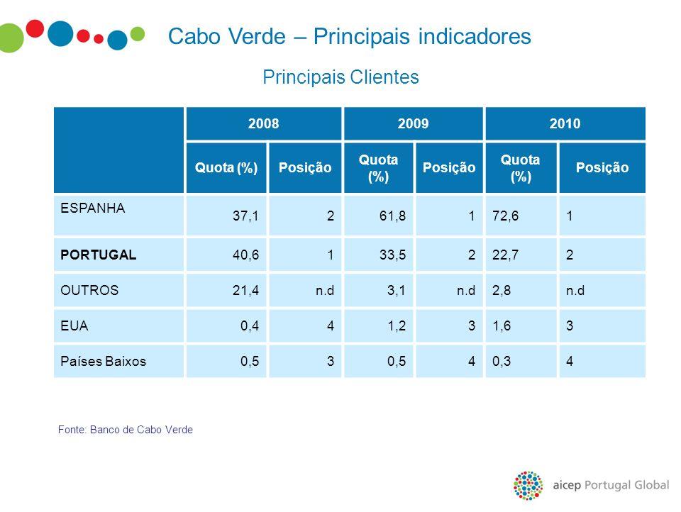 Fonte: Banco de Cabo Verde Cabo Verde – Principais indicadores 200820092010 Quota (%)Posição Quota (%) Posição Quota (%) Posição ESPANHA 37,1261,8172,