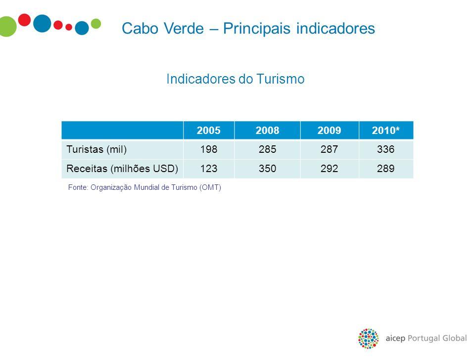 Indicadores do Turismo 2005200820092010* Turistas (mil)198285287336 Receitas (milhões USD)123350292289 Cabo Verde – Principais indicadores Fonte: Orga