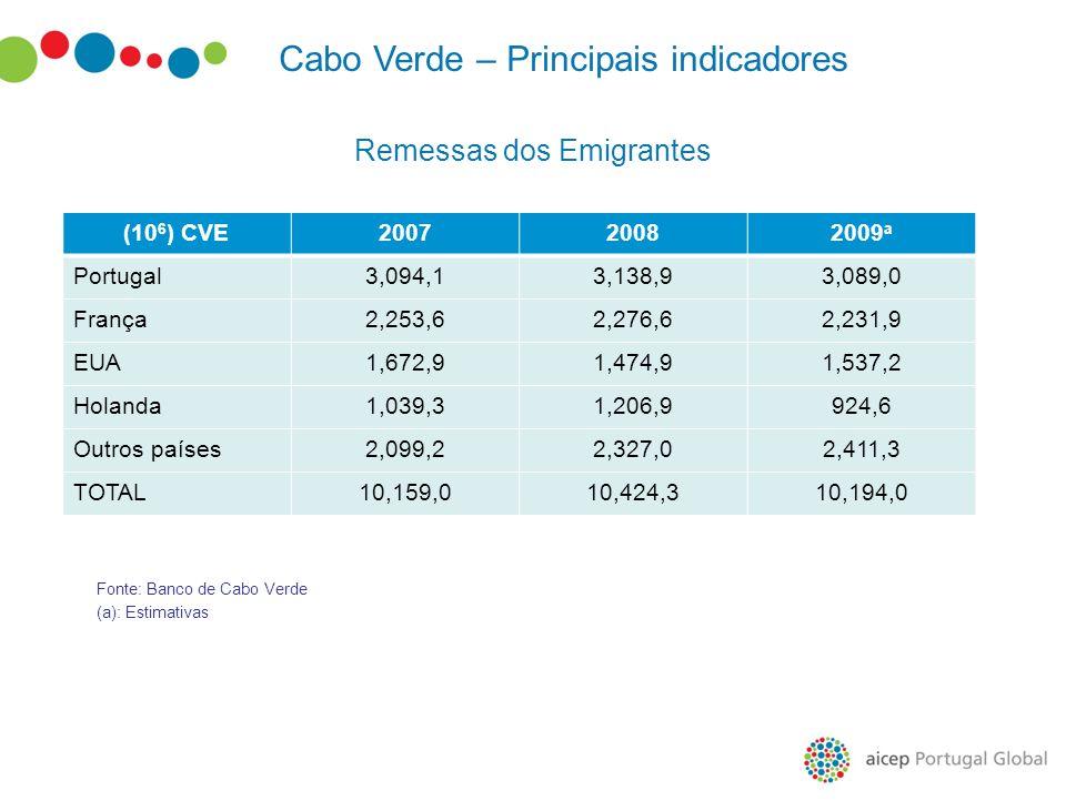 Remessas dos Emigrantes (10 6 ) CVE200720082009 a Portugal3,094,13,138,93,089,0 França2,253,62,276,62,231,9 EUA1,672,91,474,91,537,2 Holanda1,039,31,2