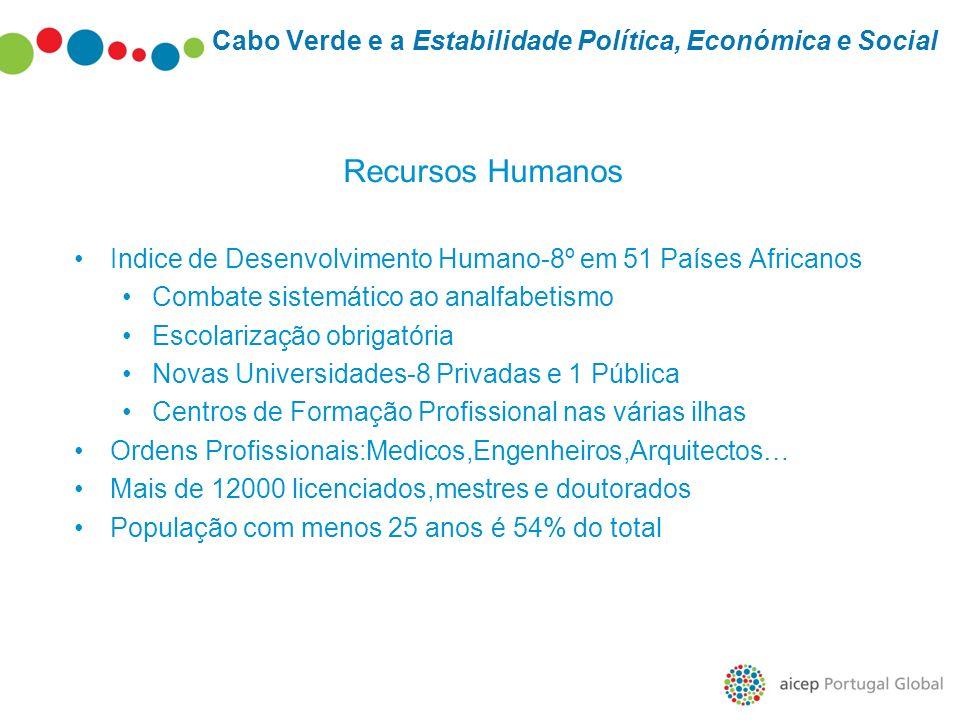 Cabo Verde e a Estabilidade Política, Económica e Social Recursos Humanos Indice de Desenvolvimento Humano-8º em 51 Países Africanos Combate sistemáti