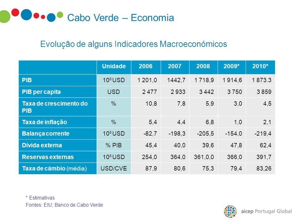 Evolução de alguns Indicadores Macroeconómicos Cabo Verde – Economia Unidade2006200720082009*2010* PIB10 6 USD1 201,01442,71 718,91 914,61 873.3 PIB p