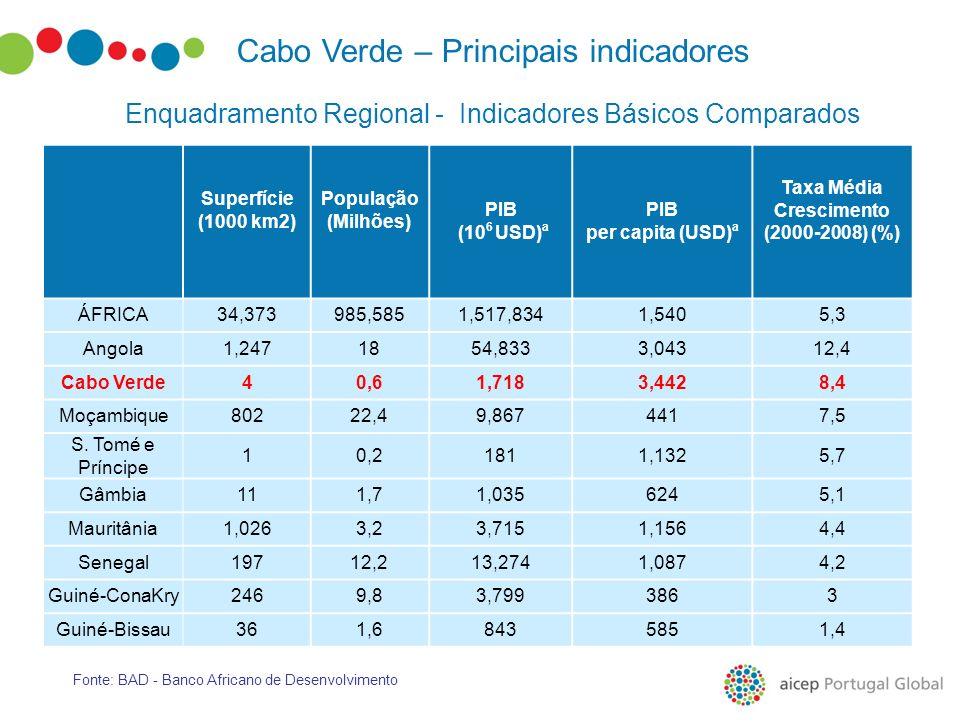 Fonte: BAD - Banco Africano de Desenvolvimento Enquadramento Regional - Indicadores Básicos Comparados Cabo Verde – Principais indicadores Superfície