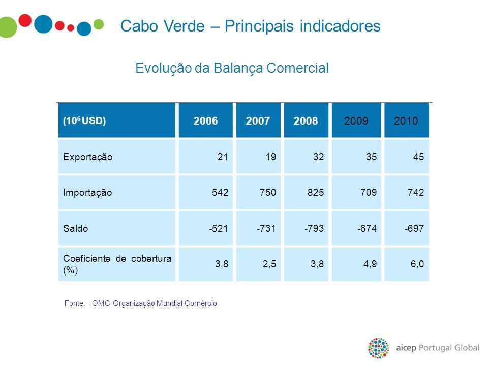 Cabo Verde – Principais indicadores (10 6 USD) 20062007200820092010 Exportação2119323545 Importação542750825709742 Saldo-521-731-793-674-697 Coeficien