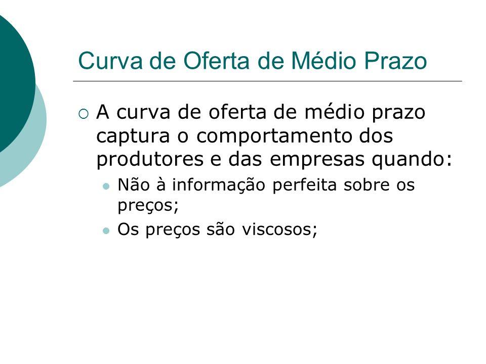 Curva de Oferta de Médio Prazo A curva de oferta de médio prazo captura o comportamento dos produtores e das empresas quando: Não à informação perfeit