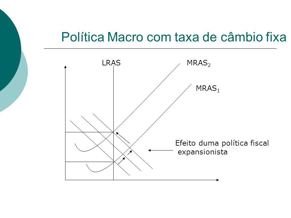 Política Macro com taxa de câmbio fixa LRAS MRAS 1 MRAS 2 Efeito duma política fiscal expansionista