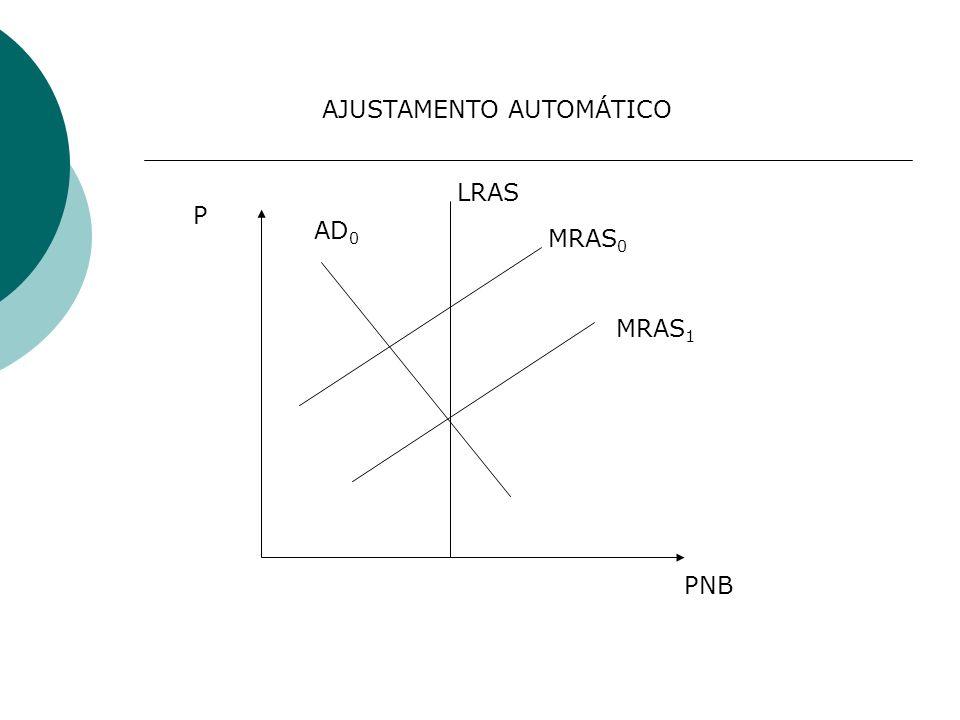 MRAS 0 MRAS 1 AD 0 LRAS PNB P AJUSTAMENTO AUTOMÁTICO