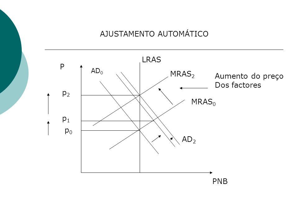 MRAS 2 MRAS 0 AD 0 LRAS PNB P AJUSTAMENTO AUTOMÁTICO p0p0 p1p1 p2p2 AD 2 Aumento do preço Dos factores
