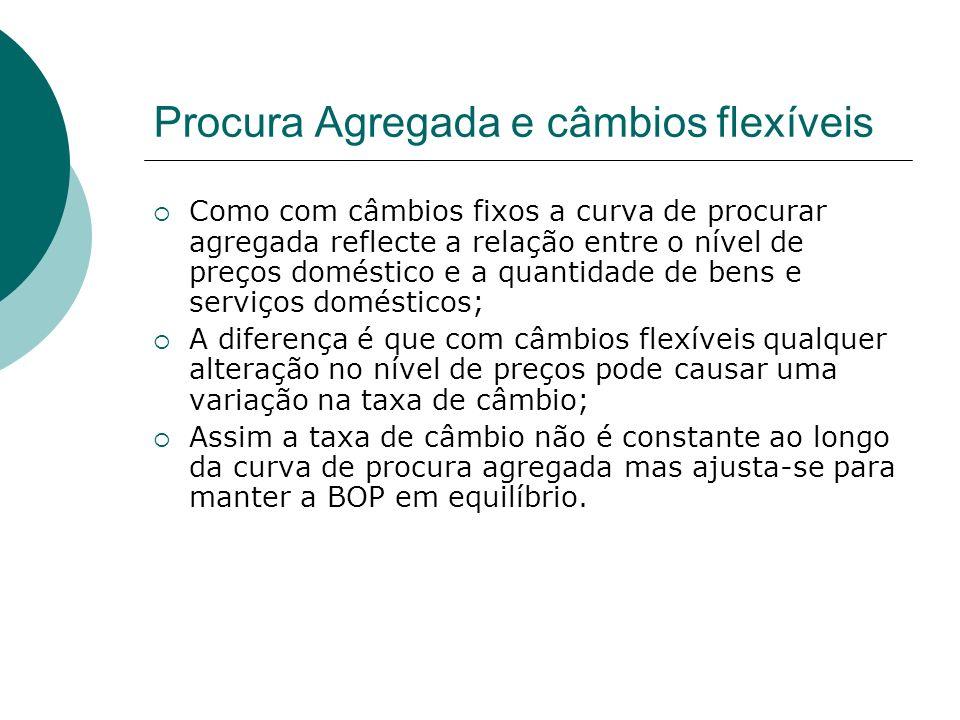 Procura Agregada e câmbios flexíveis Como com câmbios fixos a curva de procurar agregada reflecte a relação entre o nível de preços doméstico e a quan