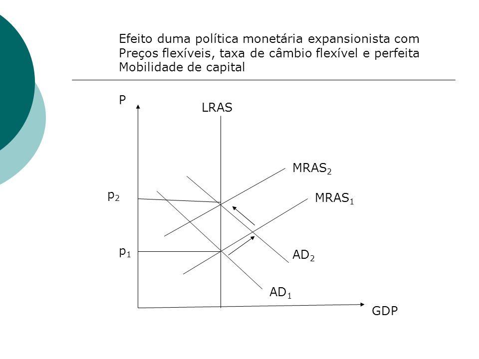 AD 1 AD 2 MRAS 1 MRAS 2 LRAS P GDP p1p1 p2p2 Efeito duma política monetária expansionista com Preços flexíveis, taxa de câmbio flexível e perfeita Mob