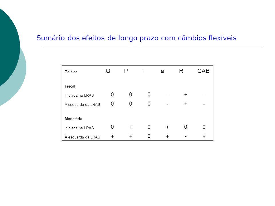 Política QPieRCAB Fiscal Iniciada na LRAS 000-+- À esquerda da LRAS 000-+- Monetária Iniciada na LRAS 0+0+00 À esquerda da LRAS ++0+-+ Sumário dos efe