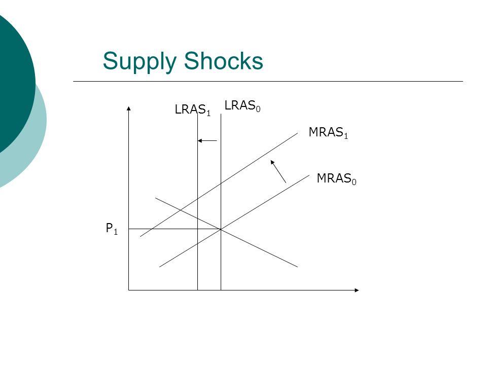 Supply Shocks P1P1 LRAS 0 LRAS 1 MRAS 0 MRAS 1