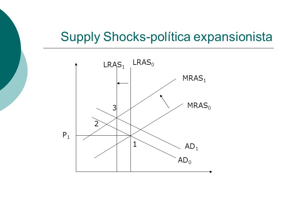 Supply Shocks-política expansionista P1P1 LRAS 0 LRAS 1 MRAS 0 MRAS 1 AD 0 AD 1 1 2 3