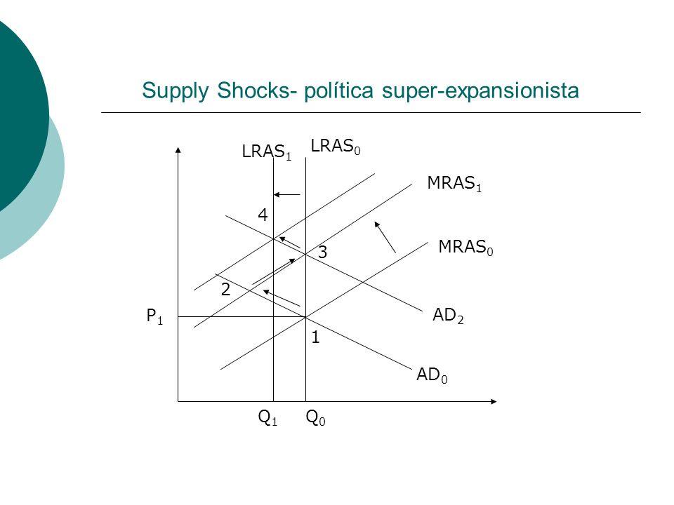 Supply Shocks- política super-expansionista P1P1 LRAS 0 LRAS 1 MRAS 0 MRAS 1 AD 0 AD 2 1 2 3 Q0Q0 Q1Q1 4