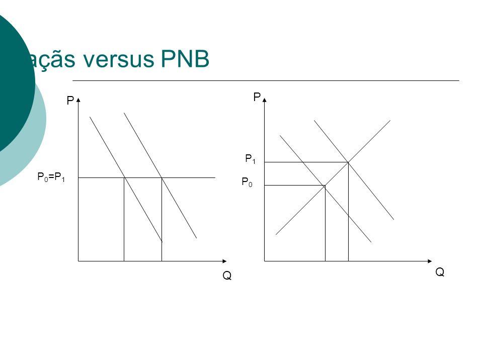 Maçãs versus PNB Q P Q P P 0 =P 1 P0P0 P1P1