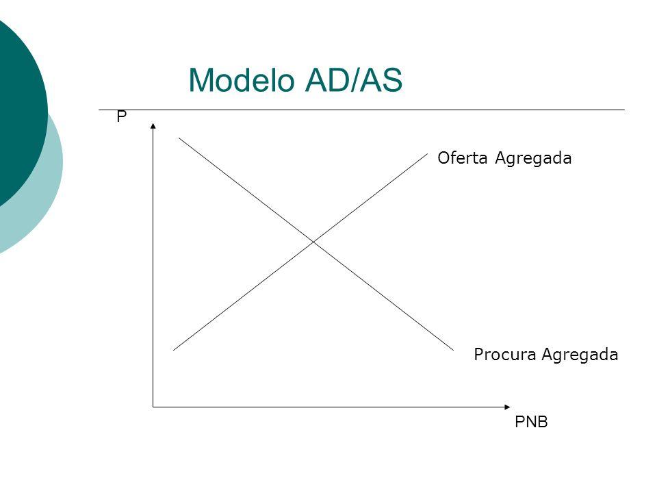 Modelo AD/AS PNB P Oferta Agregada Procura Agregada