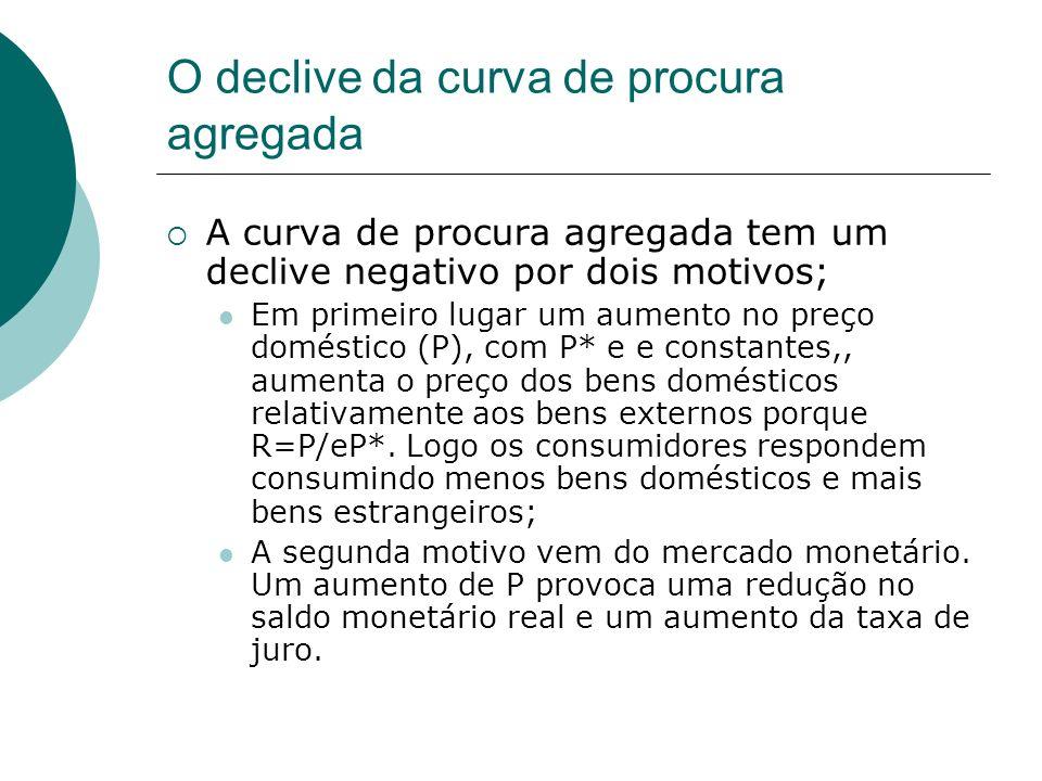 O declive da curva de procura agregada A curva de procura agregada tem um declive negativo por dois motivos; Em primeiro lugar um aumento no preço dom