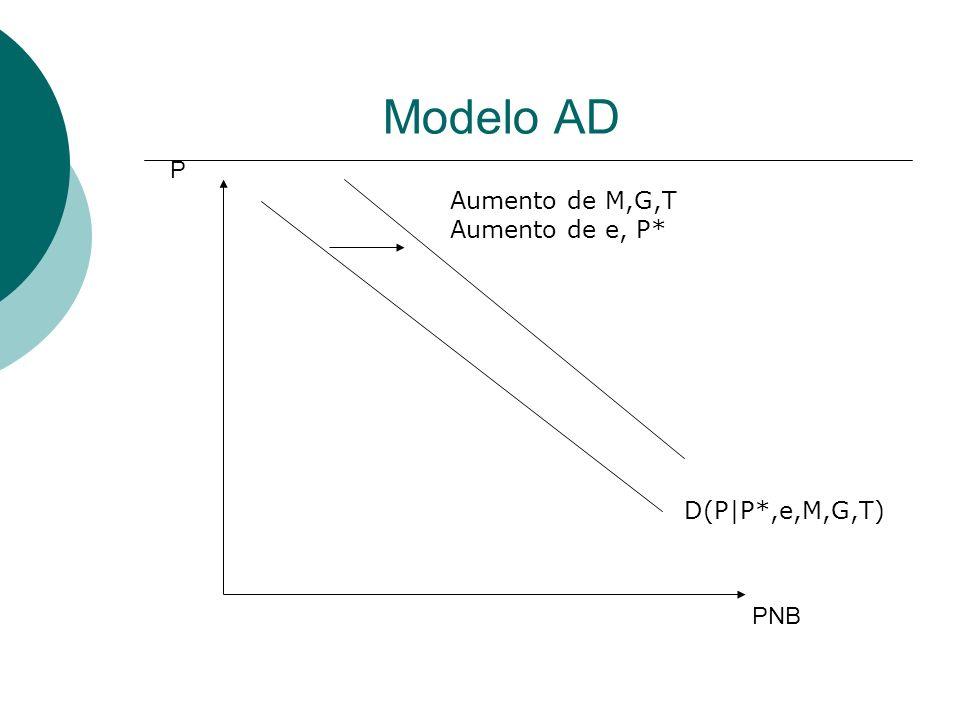 Modelo AD PNB P D(P|P*,e,M,G,T) Aumento de M,G,T Aumento de e, P*