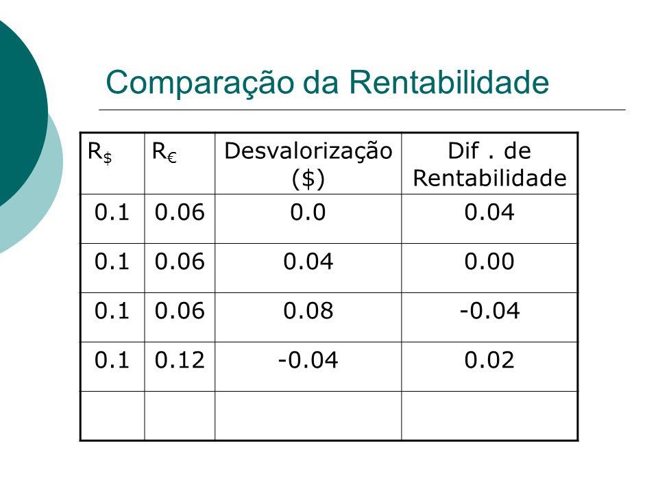 Comparação da Rentabilidade R$R$ R Desvalorização ($) Dif.