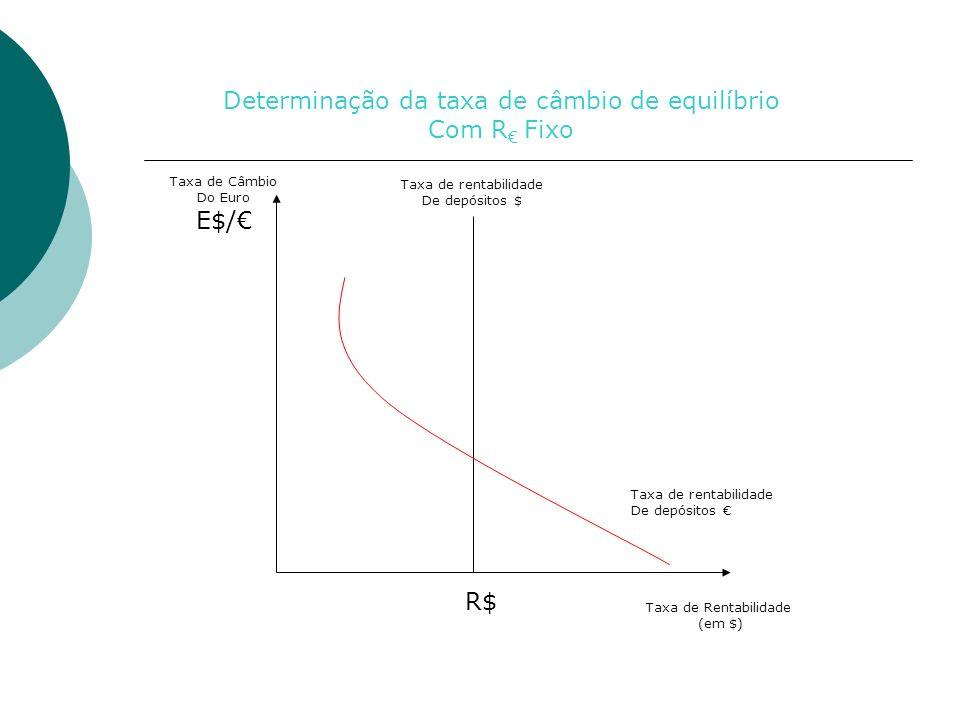 Taxa de Rentabilidade (em $) Taxa de Câmbio Do Euro E$/ R$ Taxa de rentabilidade De depósitos Taxa de rentabilidade De depósitos $ Determinação da taxa de câmbio de equilíbrio Com R Fixo