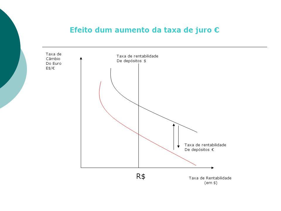 Taxa de Rentabilidade (em $) R$ Taxa de rentabilidade De depósitos Taxa de Câmbio Do Euro E$/ Taxa de rentabilidade De depósitos $ Efeito dum aumento da taxa de juro
