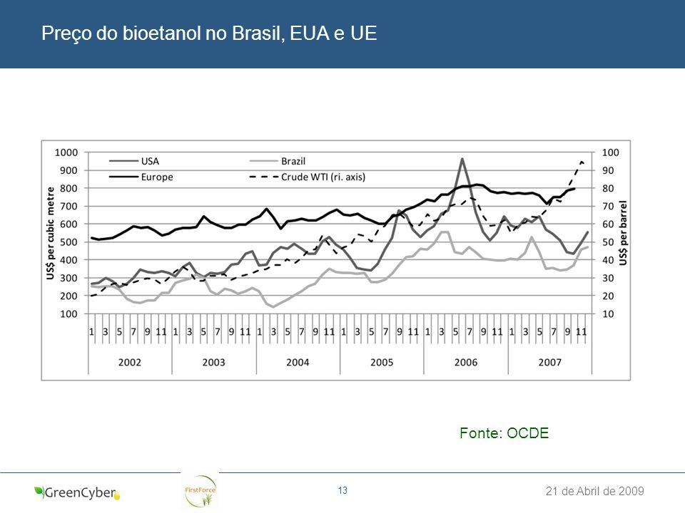 21 de Abril de 2009 13 Preço do bioetanol no Brasil, EUA e UE Fonte: OCDE