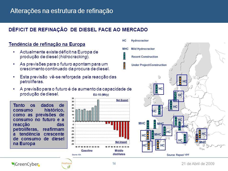 21 de Abril de 2009 14 Alterações na estrutura de refinação DÉFICIT DE REFINAÇÃO DE DIESEL FACE AO MERCADO Tendência de refinação na Europa Actualment