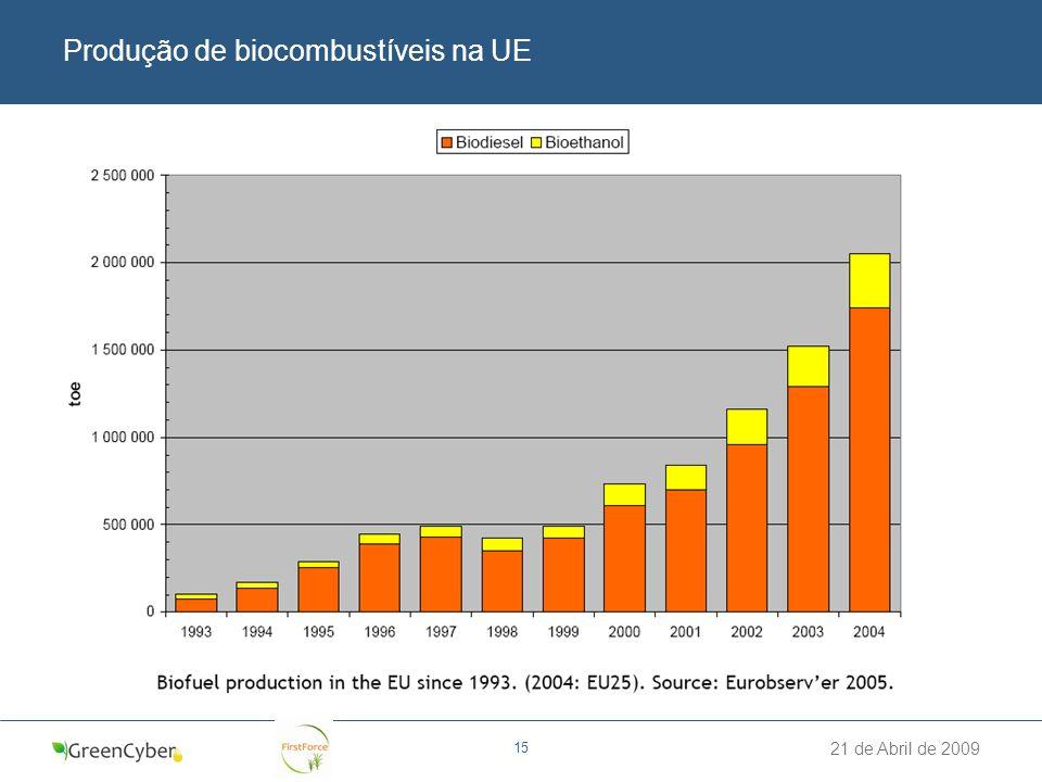 21 de Abril de 2009 15 Produção de biocombustíveis na UE
