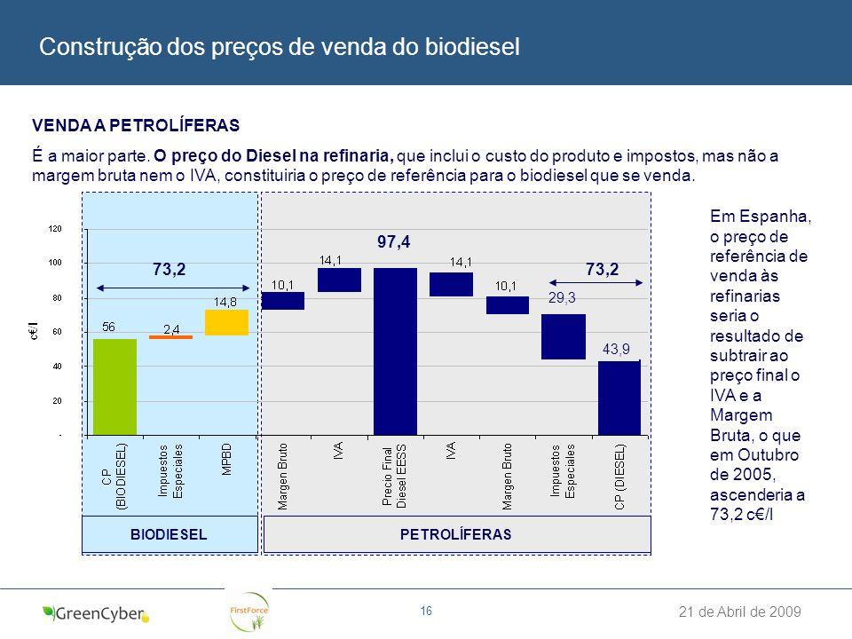 21 de Abril de 2009 16 Construção dos preços de venda do biodiesel VENDA A PETROLÍFERAS É a maior parte. O preço do Diesel na refinaria, que inclui o