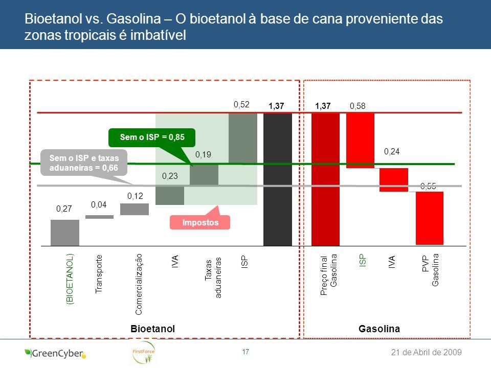 21 de Abril de 2009 17 Bioetanol vs. Gasolina – O bioetanol à base de cana proveniente das zonas tropicais é imbatível 1,37 BioetanolGasolina 0,55 0,5