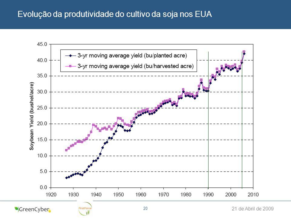 21 de Abril de 2009 20 Evolução da produtividade do cultivo da soja nos EUA