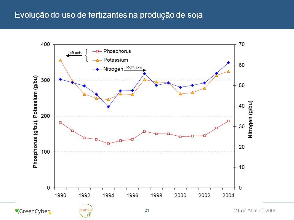 21 de Abril de 2009 21 Evolução do uso de fertizantes na produção de soja