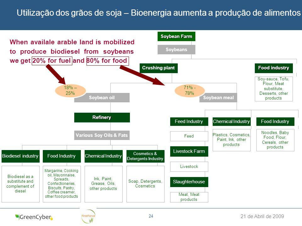 21 de Abril de 2009 24 Utilização dos grãos de soja – Bioenergia aumenta a produção de alimentos Soybean Farm Soybeans Crushing plant Soybean oilSoybe