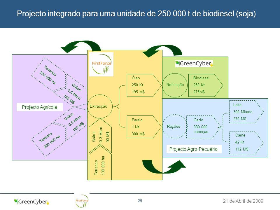 21 de Abril de 2009 25 Projecto integrado para uma unidade de 250 000 t de biodiesel (soja) Terrenos 100 000 ha Grãos 0,3 Mton 90 M$ Extracção Óleo 25