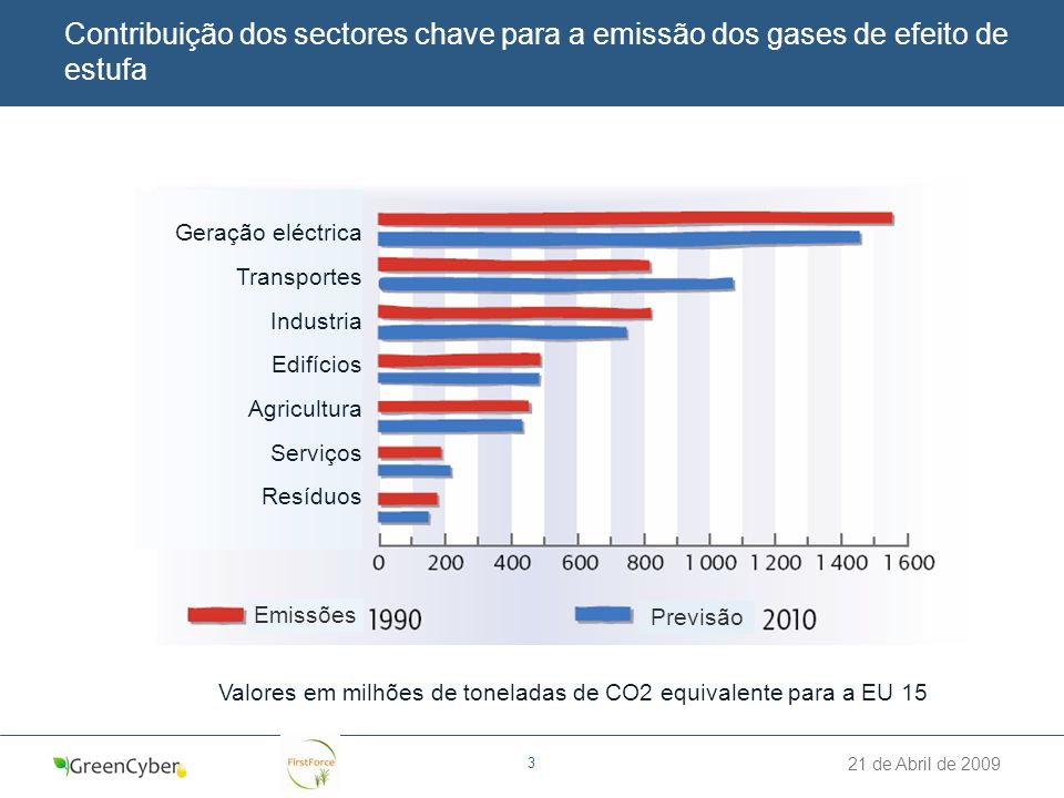 21 de Abril de 2009 4 Comparação do Consumo de Energia Final 2006 Mtep PortugalEU TRANSPORTES ELECTRICIDADE S/CO2 C/CO2 Fonte: CE Second Strategic Energy Review