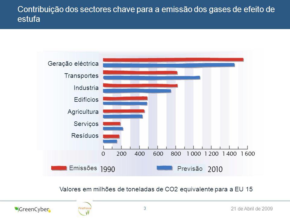 21 de Abril de 2009 3 Contribuição dos sectores chave para a emissão dos gases de efeito de estufa Valores em milhões de toneladas de CO2 equivalente