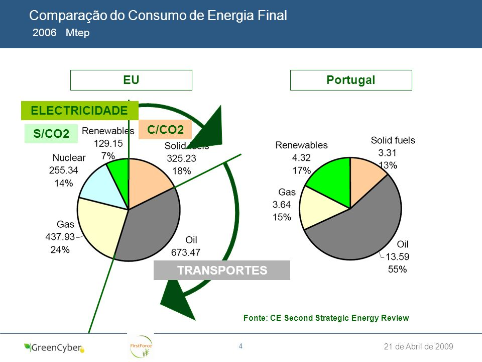 21 de Abril de 2009 4 Comparação do Consumo de Energia Final 2006 Mtep PortugalEU TRANSPORTES ELECTRICIDADE S/CO2 C/CO2 Fonte: CE Second Strategic Ene