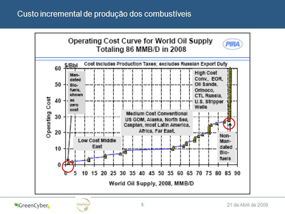 21 de Abril de 2009 5 Custo incremental de produção dos combustíveis