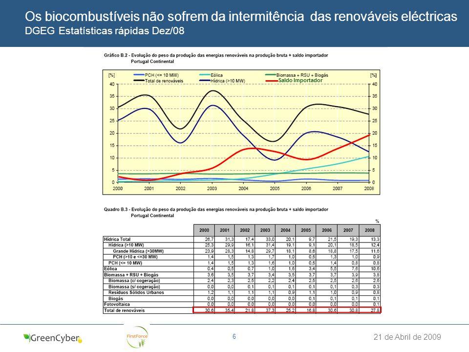 21 de Abril de 2009 6 Os biocombustíveis não sofrem da intermitência das renováveis eléctricas DGEG Estatísticas rápidas Dez/08 Saldo Importador